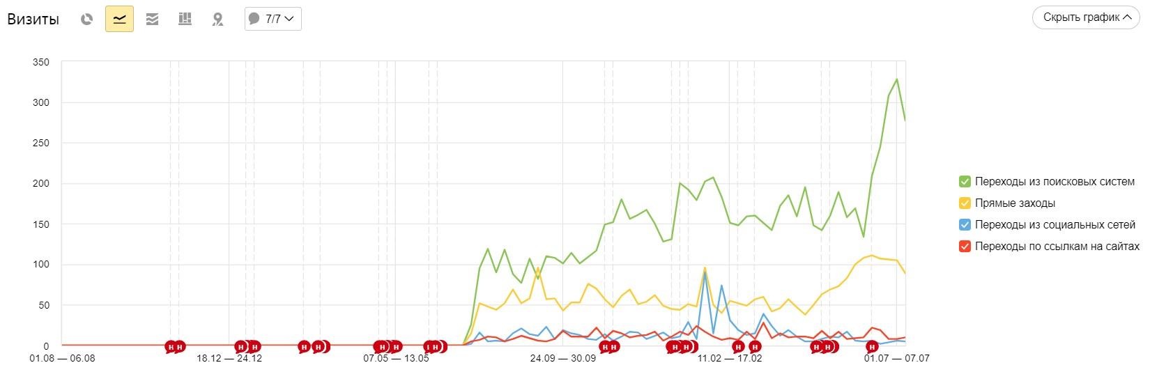 рост трафика со всех каналов отображен на графике