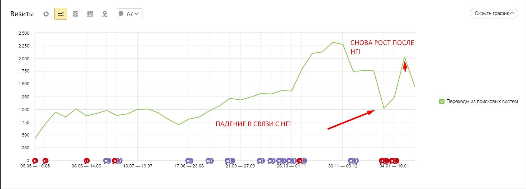 Честный рост органического трафика за период продвижения + просядка из-за НГ!